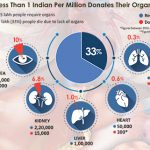 Doctors' Views On Organ Donation Crisis In India – Docplexus Study